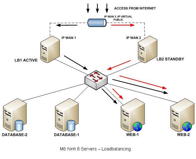 Server   loadbalancing